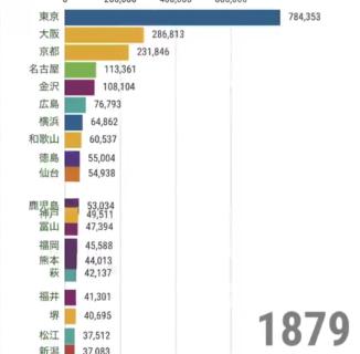 【都市】1873年〜2015年の「日本の人口推移」動画が凄すぎる。東京やばいわ!