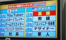 【男子中学生のなりたい職業ランキング】1位は・・・ 日本「Youtuber」 米国「医師」