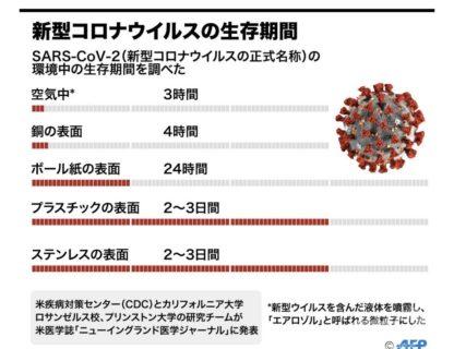 【重要】新コロナウイルスの「生存期間」などをまとめた情報が話題に。