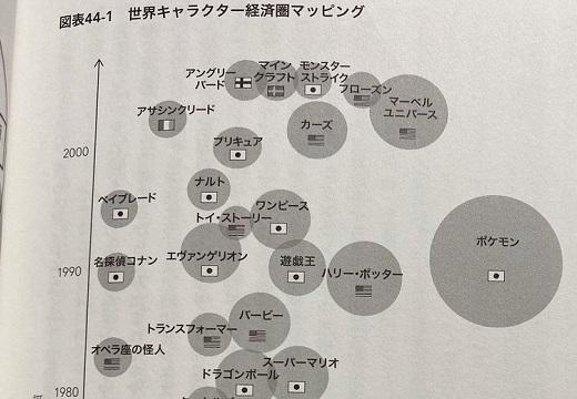 【日本すげぇw】各キャラクターの市場規模マッピングが話題。ピカチュウ、キティ、アンパンマン強し!