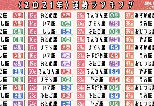 【星座x血液型】2021年運勢ランキング☆1位はかに座のA型!
